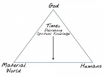 Star of David God humans material world