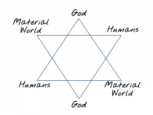 Star of David God humans material world ten commandments for making money